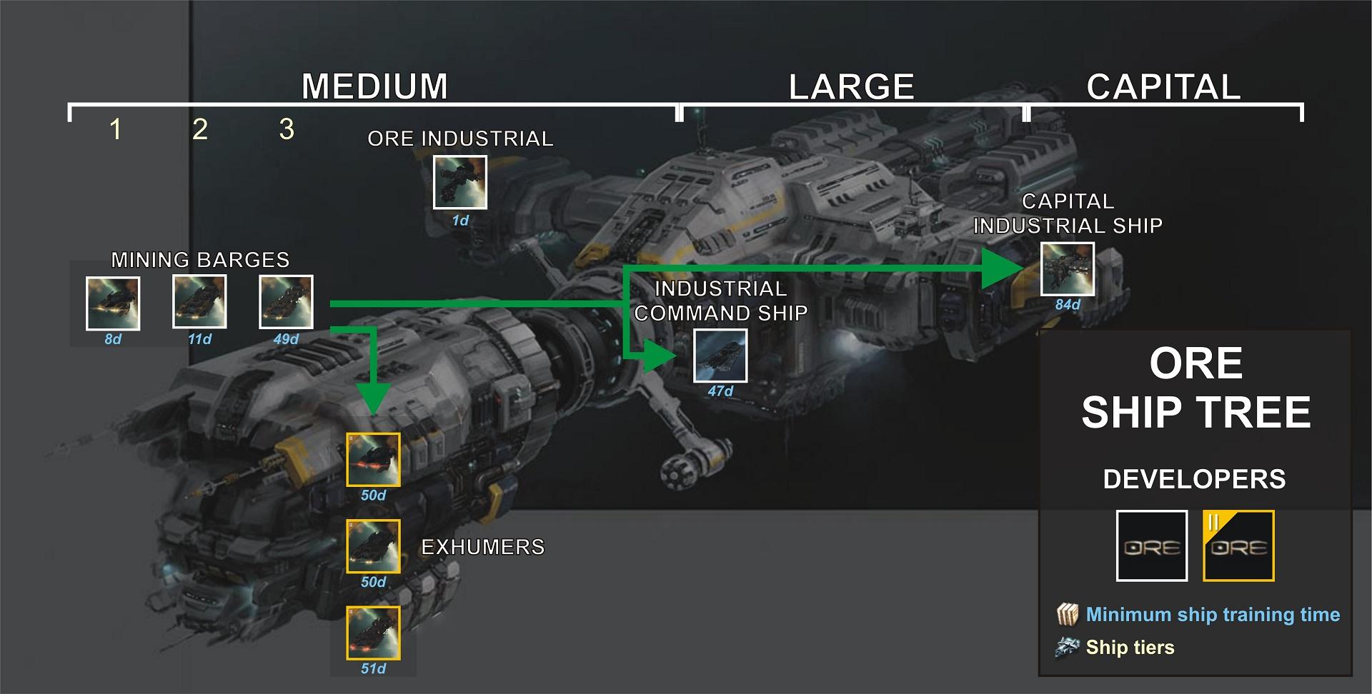 Très EVE Online - Rééquilibrer EVE Online, un vaisseau à la fois - Eve  AH17