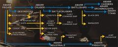 Rééquilibrer EVE Online, un vaisseau à la fois