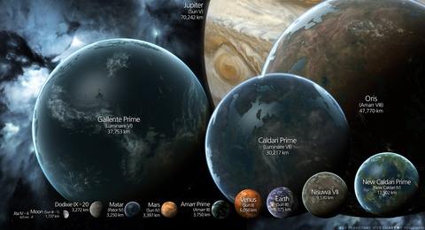 Aperçu des planètes d'EVE Online, une histoire de taille