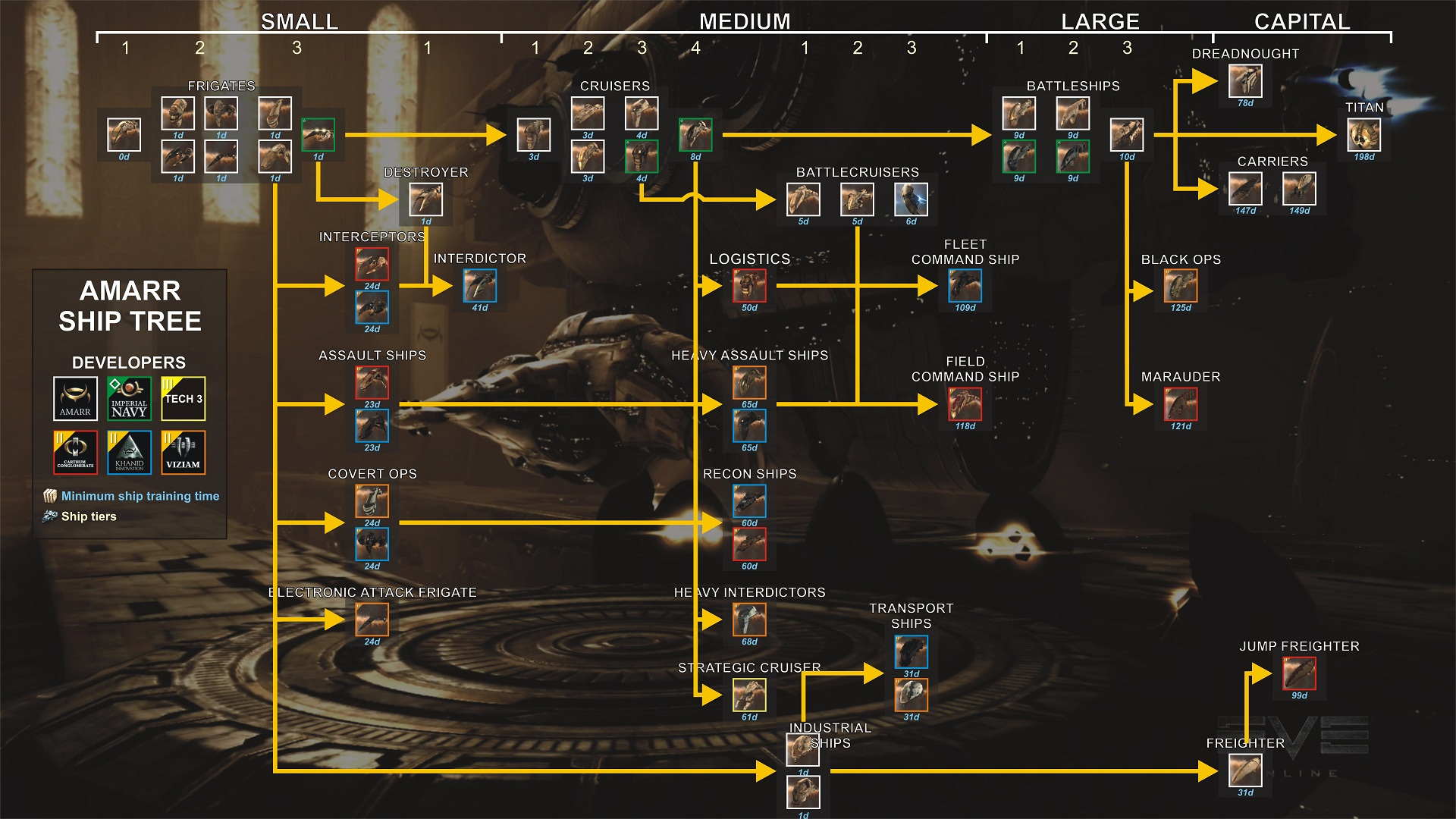 Préférence EVE Online - Rééquilibrer EVE Online, un vaisseau à la fois - Eve  FU57