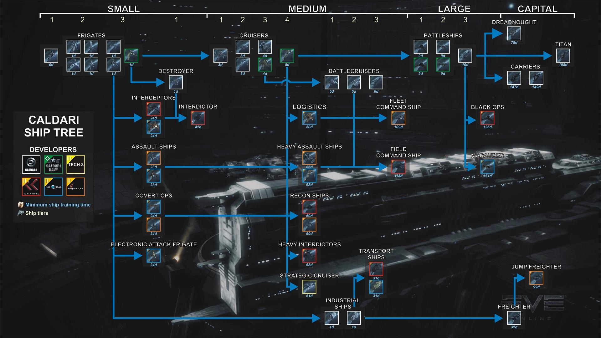 Top EVE Online - Rééquilibrer EVE Online, un vaisseau à la fois - Eve  GQ85