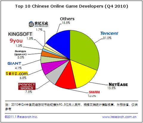 Top 10 des développeurs chinois de MMO