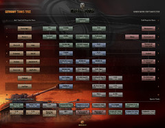 Les technologies de World of Tanks