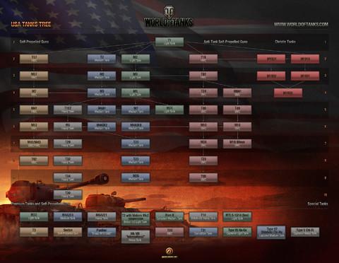 Technologies des tanks américains