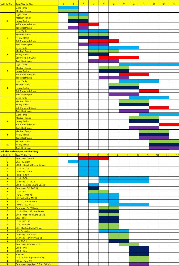 matchmaking chart 8.11