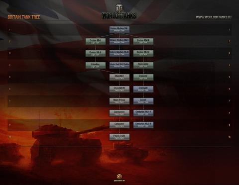 Les chars britaniques débarquent