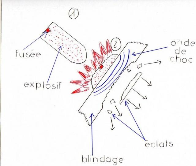 Un peu de technique: les obus antichars