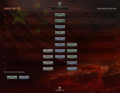 Arbre technologique chinois
