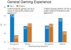 52% des joueurs considèrent que le jeu vidéo violent n'encourage pas les comportements violents