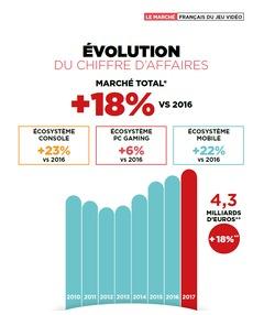 Le jeu vidéo en hausse en France en 2017