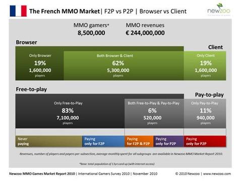 8,5 millions de joueurs de MMO en France
