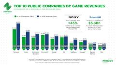 Top 25 des géants du jeu : l'industrie se porte bien