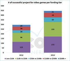 Quel bilan vidéo ludique pour KickStarter en 2013 ?