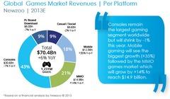 Panorama du marché mondial des MMO : l'Asie domine, l'Europe dépense