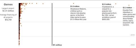 20 millions de dollars de jeux financés par les joueurs