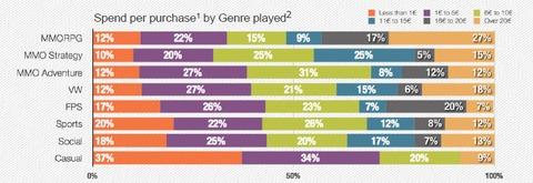 Tour d'horizon des « motivations d'achats » des joueurs français de MMO free-to-play