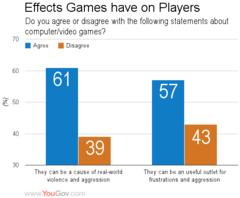 Jeu vidéo et comportements violents : moins on joue, plus on y croit