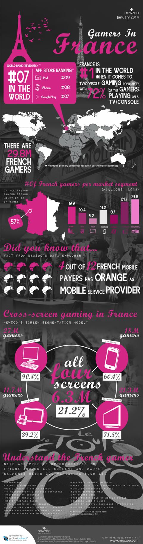 Tour d'horizon chiffré du jeu vidéo en France