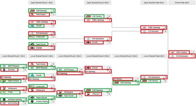 L'arbre de TI distinguant les équipes du groupe A et celles du groupe B