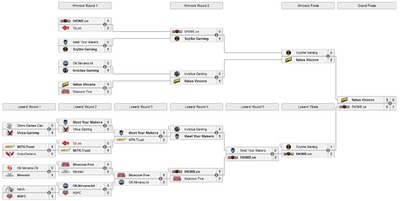 L'arbre de The International 2011 (Liquipedia)
