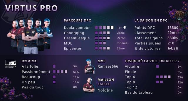 Parcours 2018-2019 Virtus Pro