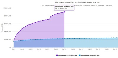 Le traceur comparatif de l'évolution du prix entre TI3 et TI4 mis au point par Cyborgmatt sur son blog, au 9 juin 2014
