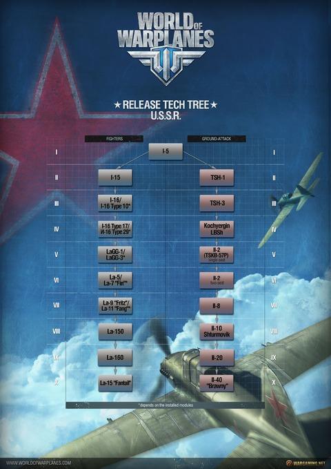 Découvrez la flotte soviétique