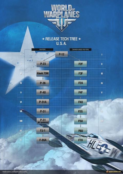 World of Warplanes dévoile sa flotte américaine