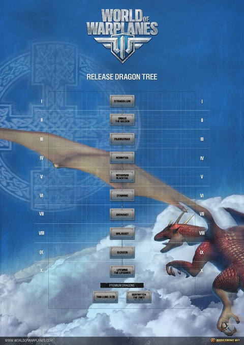 Arbre de technologie des Dragons