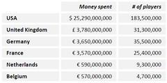 Le budget des joueurs