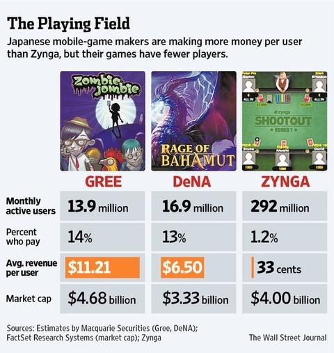 Zynga, GREE et DeNA: La guerre du jeu social sur mobile