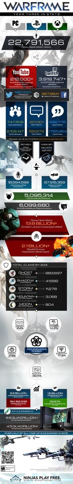 Warframe célèbre son 3ème anniversaire avec plus de 22 millions de joueurs