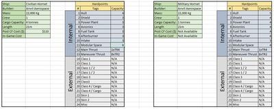 Exemples des points d'ancrage et capacités des versions civile et militaire de l'Hornet
