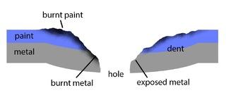 Figure 3 : Diagramme du système de dégâts que nous simulons