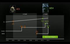 Le Tegra K1 pour « apporter la puissance du PC au monde du mobile »