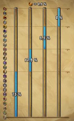 Sur HearthStone, seulement 0,5% de joueurs « légendaires »