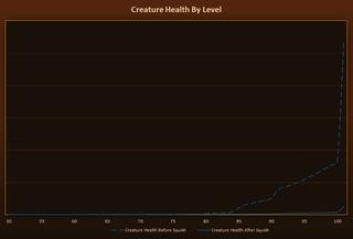 Progression de la vie des créatures par niveau