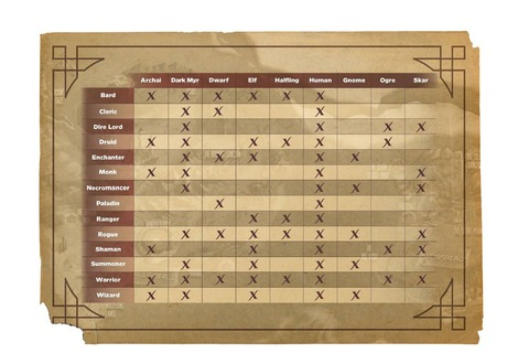 Pantheon précise ses combinaisons de races et classes de personnages