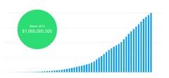 KickStarter salue un milliard de dollars de dons