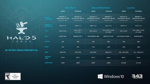 Halo 5 - La Forge d'Halo 5 précise la configuration minimale requise pour PC