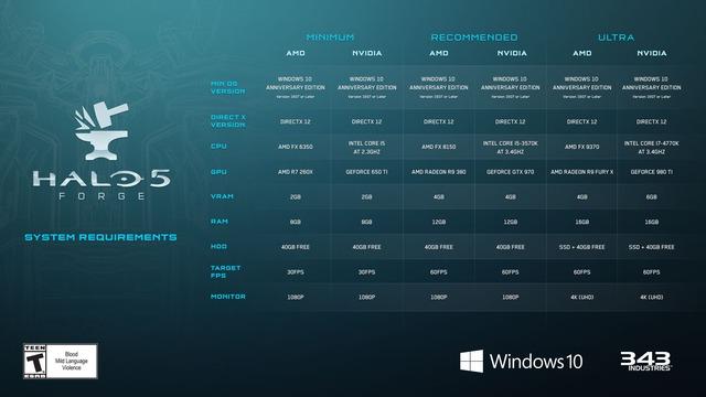 La Forge d'Halo 5 précise la configuration minimale requise pour PC