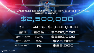 Halo Word Championship - CashPrize