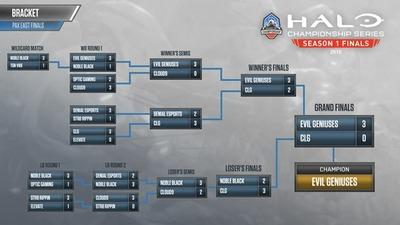 HCS - Finale