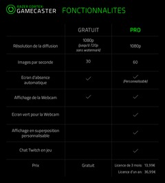 Fiche comparative des deux versions du Gamecaster