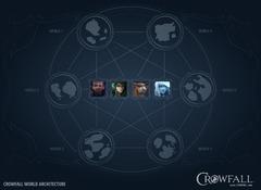 Architecture de serveurs de Crowfall