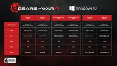 Gamescom 2016 - Gears of War 4 se montre et précise la configuration minimale requise sur PC