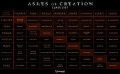 Ashes of Creation esquisse ses 64 classes jouables