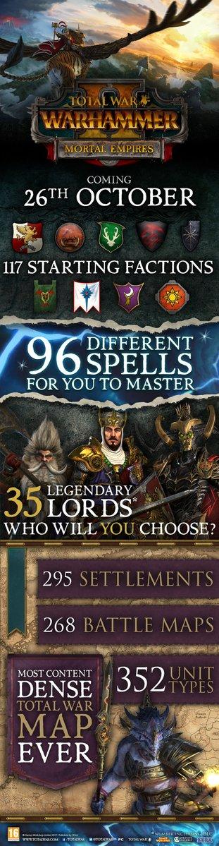 Total War Warhammer II - Les cartes de TWW1 et 2 réunies dans Mortal Empires à partir du 26 octobre prochain