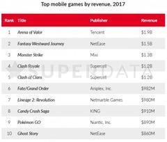 Arena of Valor, toujours au top des jeux mobiles en 2017