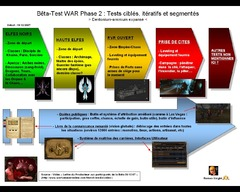 [Focus] Bêta-Test WAR Phase 2 : Tests ciblés, itératifs et segmentés
